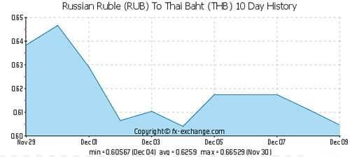 курс рубля в Тайланде